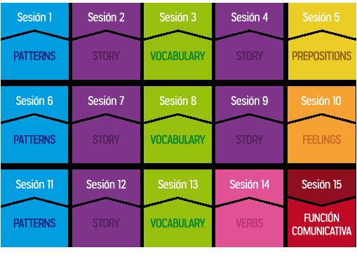Level 1 y Level 2 | Estructuración de las Sesiones | We Like It